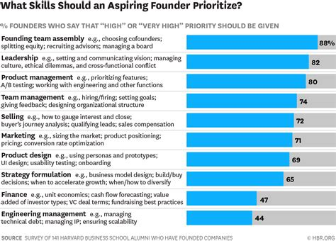 Mba Alumni Survey Questions by What Does An Aspiring Founder Need To Hbr Ascend