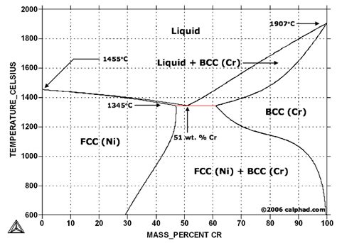 nickel phase diagram nickel chromium ni cr phase diagram