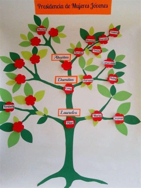 imagenes de genealogia sud arbol genealogico mujeres jovenes lds mujeres jovenes