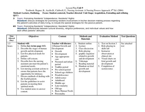 Nursing Teaching Plan Template search results for exle of a teaching plan nursing