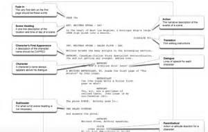 screenwriting templates screenwriting format template ebook database