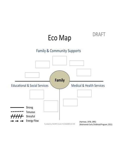 Eco Map Template by Blank Eco Map Template Free