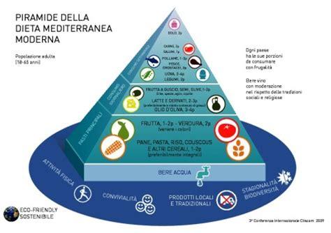 nuova piramide alimentare mediterranea la nuova piramide alimentare