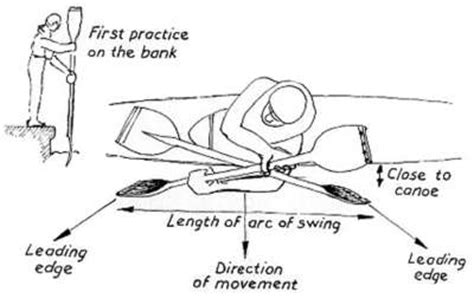 how to draw a kayak boat kayarchy paddling your sea kayak 4 strokes to go sideways