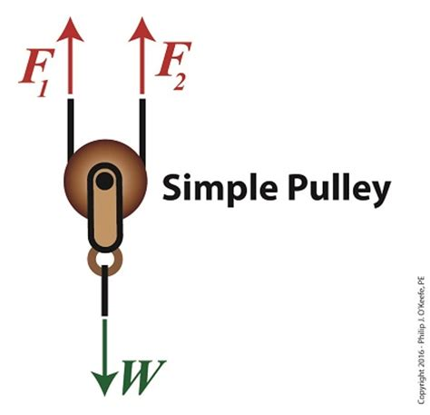 free diagram of a pulley rope engineering expert witness