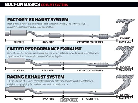 muffler diagram exhaust systems uncorking your engine s potential bolt