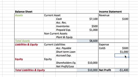 Mba In A Week by Balance Sheet And Income Statement Tutorial Mba In Pills