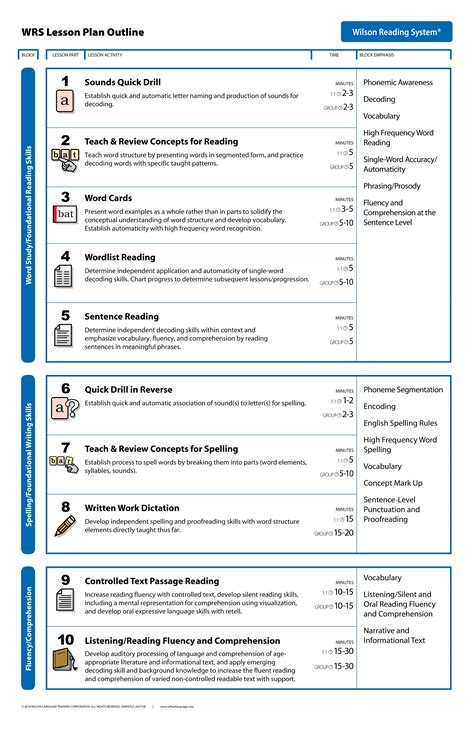 Wilson Lesson Plan Template Lesson Plan Wilson Language Training