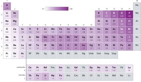 printable periodic table with electronegativity values energetics of ion formation