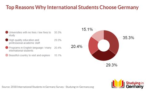 Best International Mba Programs In Germany by 69 2 Of International Students Prefer To Stay In Germany
