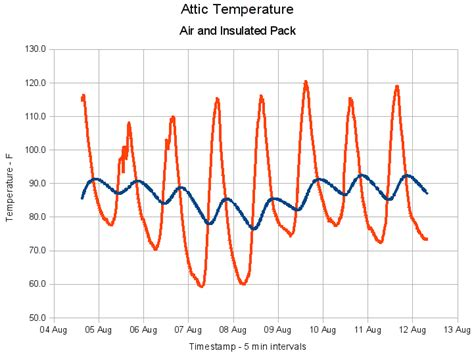 temp to kill bed bugs attic temperature newsonair org