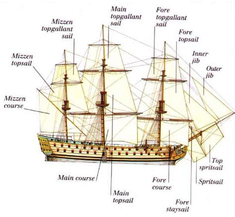 diagram of ship sails diagram ship sails tallship diagram