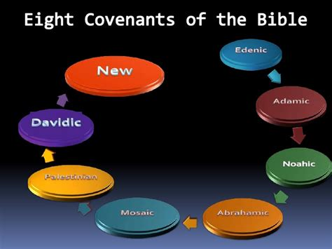 a new approach to studying the covenants of our fathers a harmony of genesis moses and abraham books biblical covenants chart foto 2017