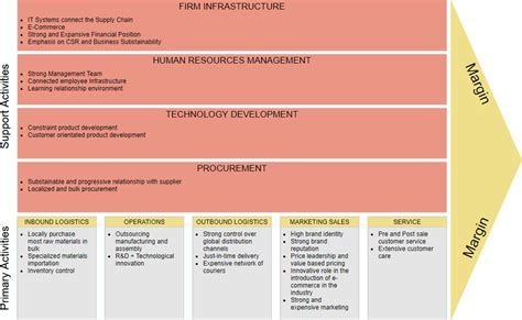 What Is Value Chain Analysis Value Chain Analysis Template