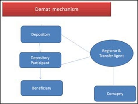 Dematerialisation Of Securities Mba Project by Stock Trading System An Indian Perspective