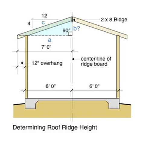 Regular Ceiling Height by Garage Roof