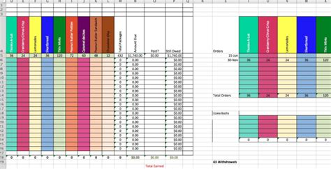 Scout Cookie Tracking Spreadsheet by Create A Spreadsheet To Calculate Scout Cookie Sales