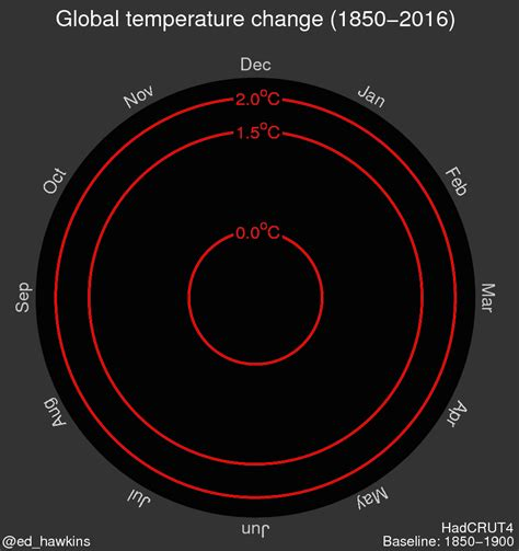 the spiral of time unraveling the yearly cycle books global temperature changes shown graphically