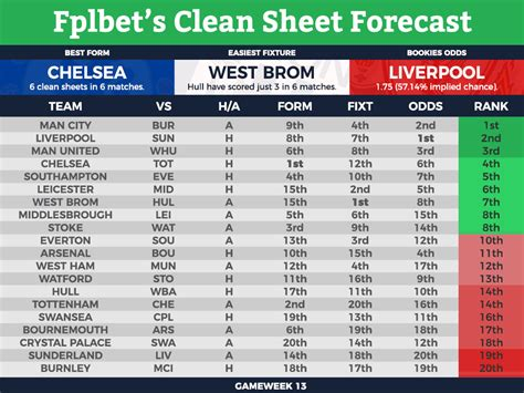 epl keepers clean sheet fantasy premier league clean sheet tips gameweek 13 fplbet