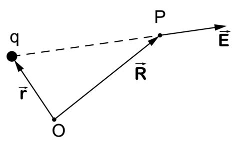 Charge Of A Proton In Coulombs by Minds Electric Charge And Coulomb S