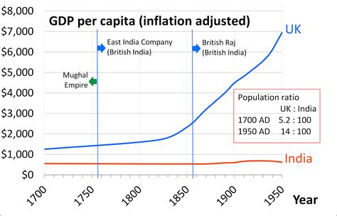 major challenges before indian economy population economic growth versus hdi in context of the indian
