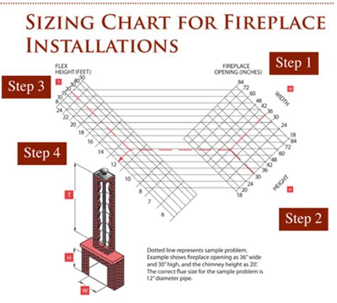 Chimney Liner Sizing Chart - determining fireplace liner sizing