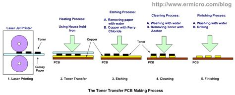 How To Make Photosensitive Paper - make your own microcontroller printed circuit board pcb