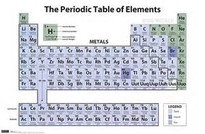 periodic table of elements posters at poster