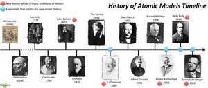 History Of Models History Of Atomic Models Timeline Thinglink