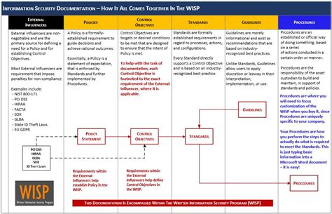 Iso 27002 Based Written Information Security Program Wisp Information Security Program Template