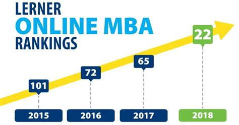 Mba Programs Starting In January 2017 by Lerner Up To 22nd In Us News Mba Ranking