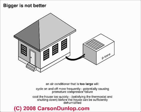 what size window air conditioning unit do i need window air conditioners how to choose an air conditioner