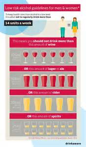 alcohol limits and unit guidelines drinkaware