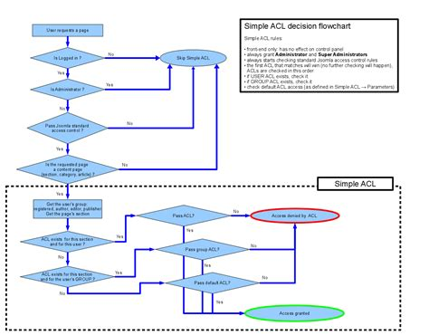 decision flowchart simple acl ready for joomla 1 5 open web solutions gis