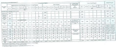 Comsats Mba Fee Structure by Fee Structure
