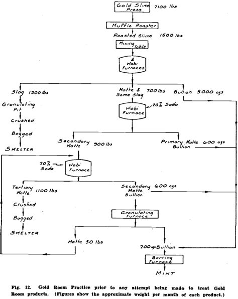 furnace troubleshooting flowchart furnace troubleshooting flowchart create a flowchart