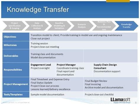 knowledge transfer template delivery methodology ppt