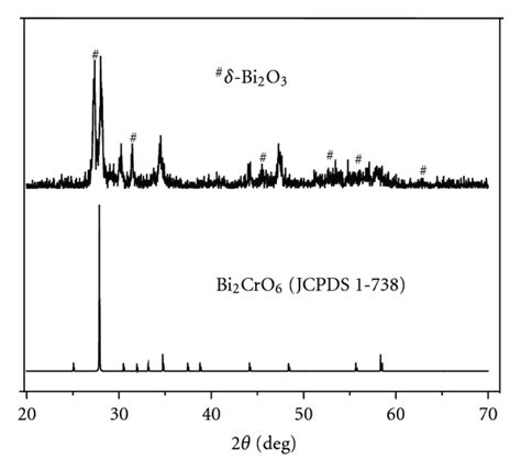 xrd pattern of bi2o3 synthesis and photocatalytic properties of one dimensional