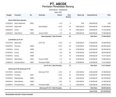 contoh laporan keuangan perusahaan dagang lengkap contoh laporan keuangan perusahaan dagang secara lengkap