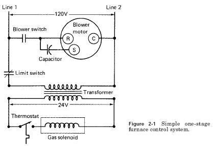 basic gas furnace wiring diagram efcaviation