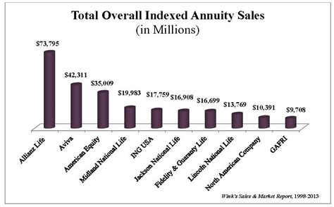 Pdf The Best Indexed Annuities by Total Overall Indexed Annuity Sales And Best Selling