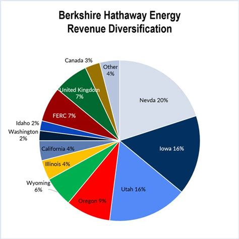 berkshire hathaway energy updated puct staff welcomes buffett s oncor bid top