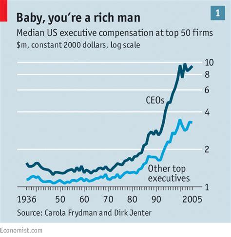 Nanyang Mba Average Salary by Neither Rigged Nor Fair Executive Pay