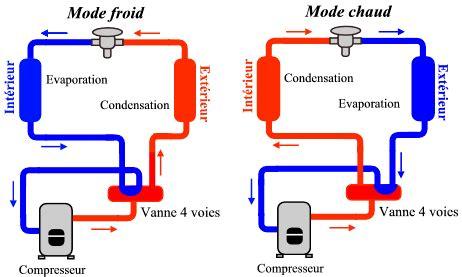 principe de fonctionnement d une chambre froide pompe 224 chaleur de l oise