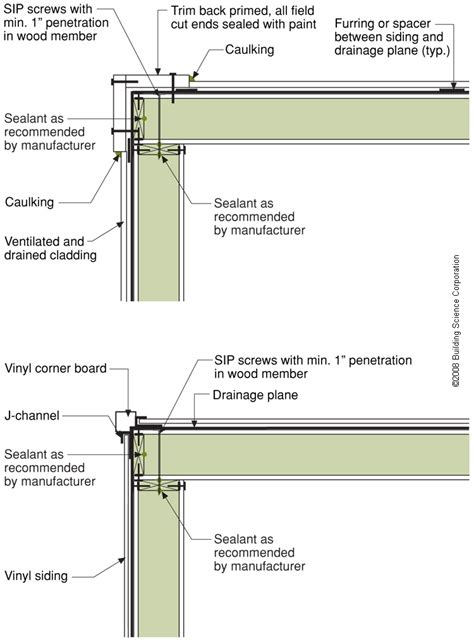Structural Insulated Panel Home Kits install a housewrap drainage plane between the sip panels