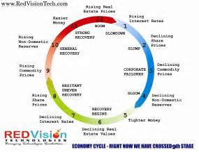 cycle economics and personal finance books vision computer technologies pvt ltd vision