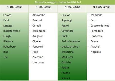 gli alimenti contengono nichel allergia al nichel ecco tutti gli alimenti lo
