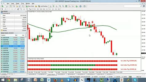 swing trading indicators mt4 swing trading indicator for mt4 and the 3 little pigs