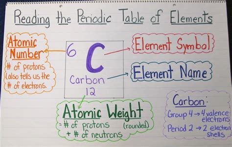 How To Read Periodic Table by The Of Chemistry A Unit In Photos Scholastic