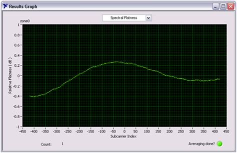 vector signal analyzer tutorial introduction to wimax transmitter measurements national